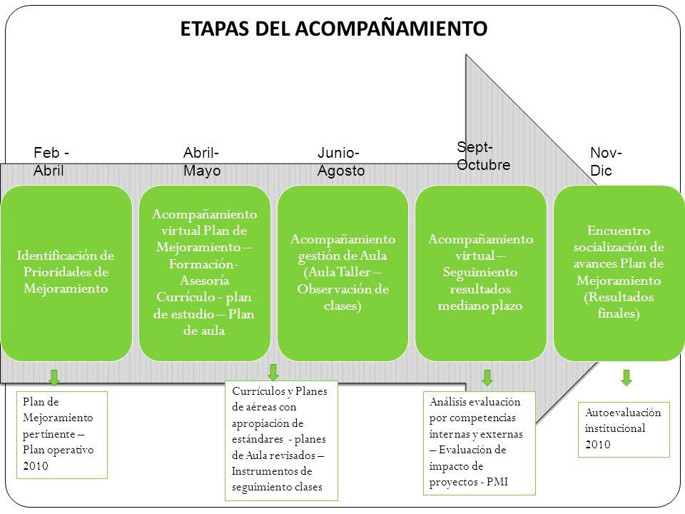 ETAPAS DEL ACOMPAÑAMIENTO