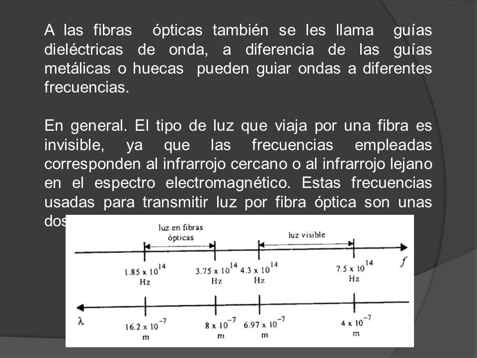 A las fibras ópticas también se les llama guías dieléctricas de onda, a diferencia de las guías metálicas o huecas pueden guiar ondas a diferentes frecuencias.