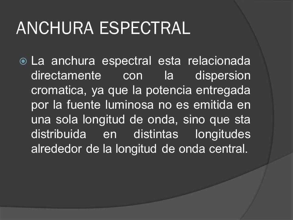 ANCHURA ESPECTRAL