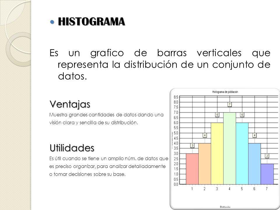 HISTOGRAMA Es un grafico de barras verticales que representa la distribución de un conjunto de datos.