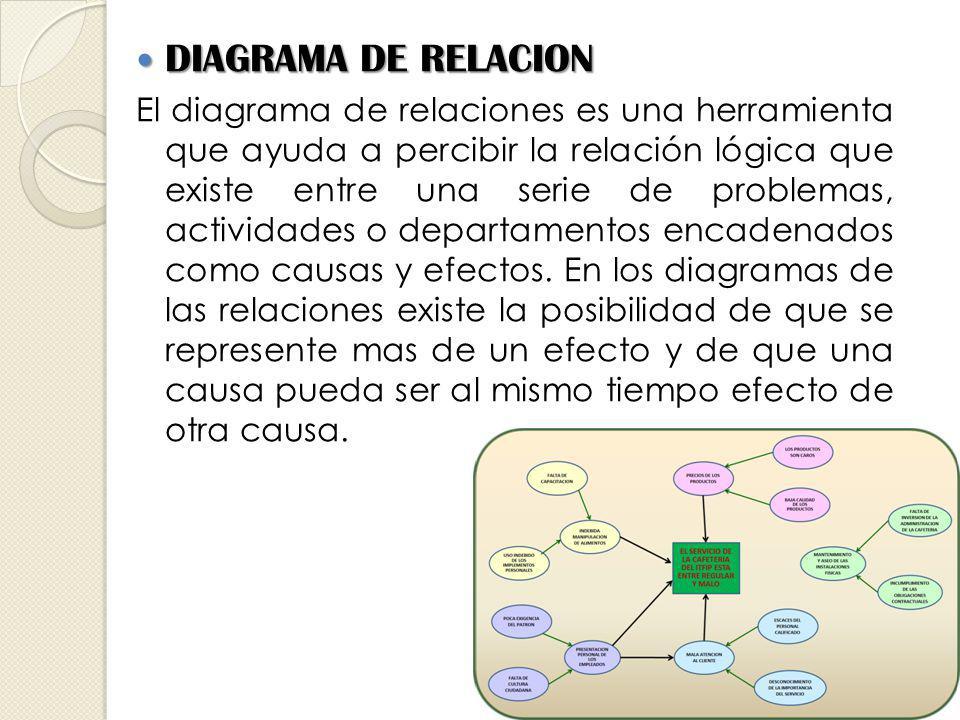 DIAGRAMA DE RELACION