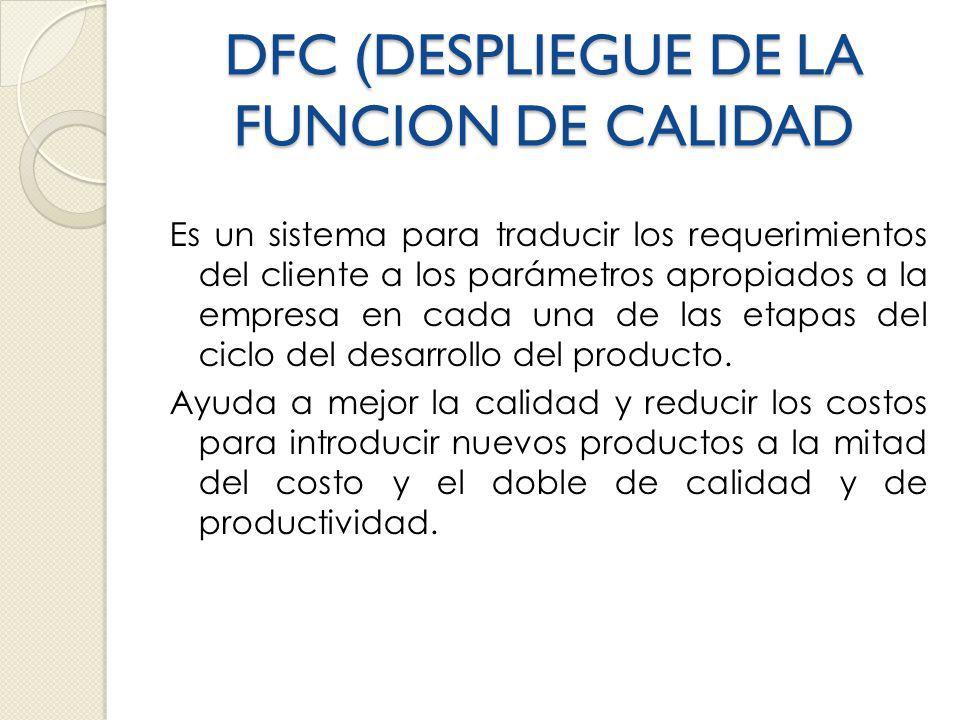 DFC (DESPLIEGUE DE LA FUNCION DE CALIDAD