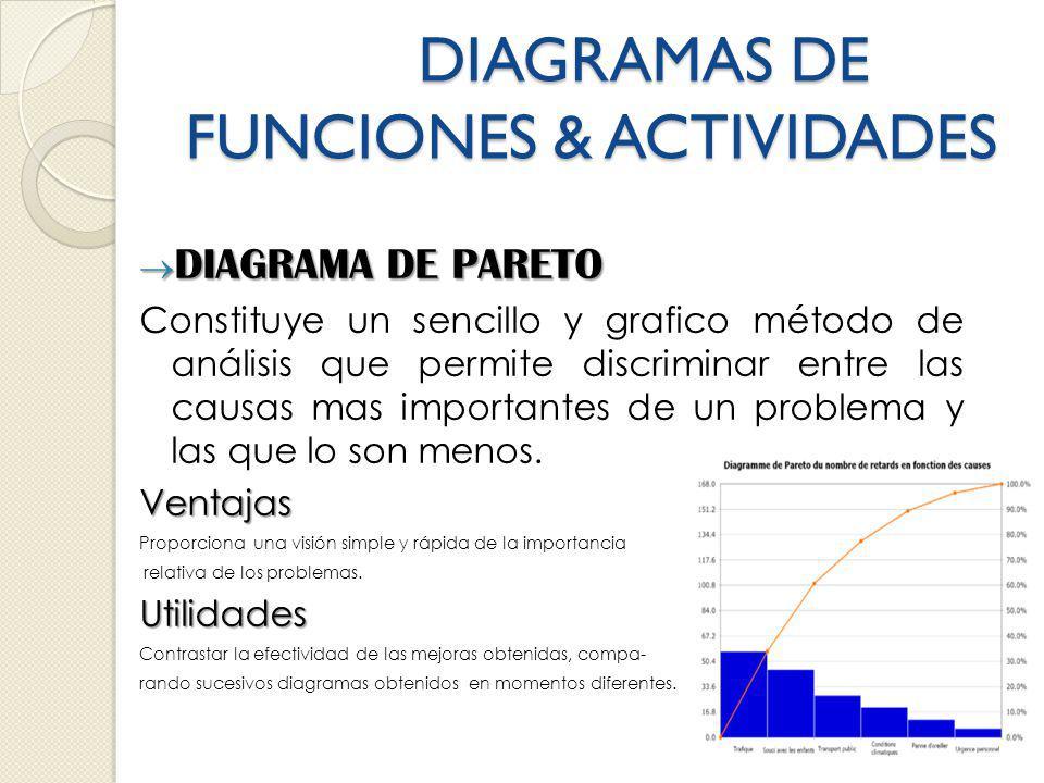 DIAGRAMAS DE FUNCIONES & ACTIVIDADES