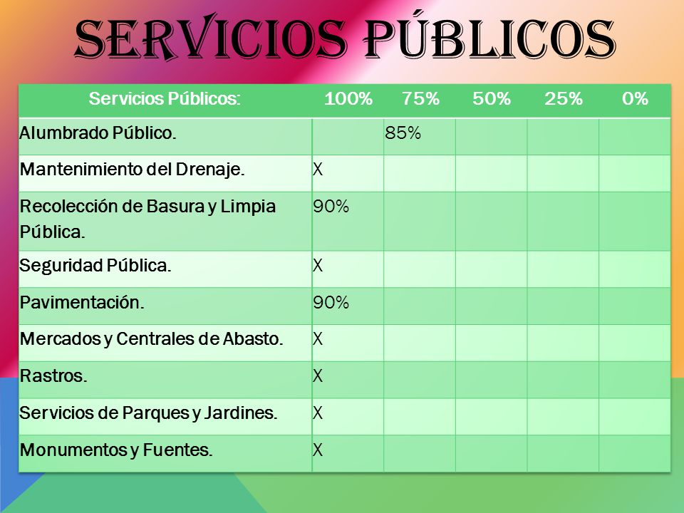 SERVICIOS PÚBLICOS Servicios Públicos: 100% 75% 50% 25% 0%