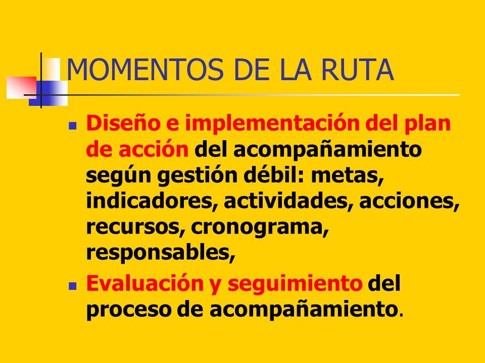 MOMENTOS DE LA RUTA