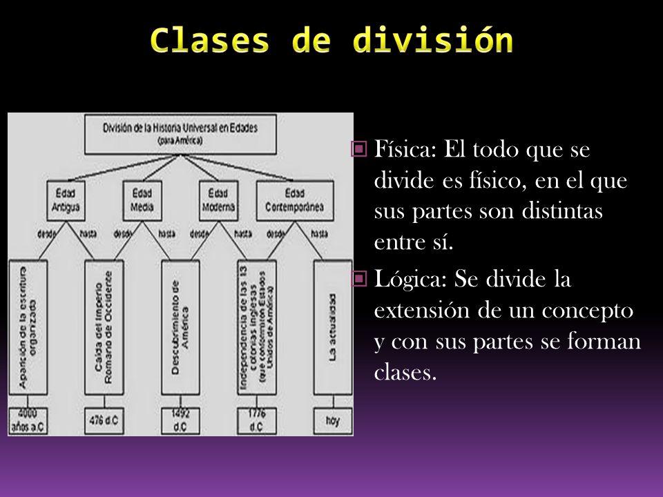 Clases de división Física: El todo que se divide es físico, en el que sus partes son distintas entre sí.