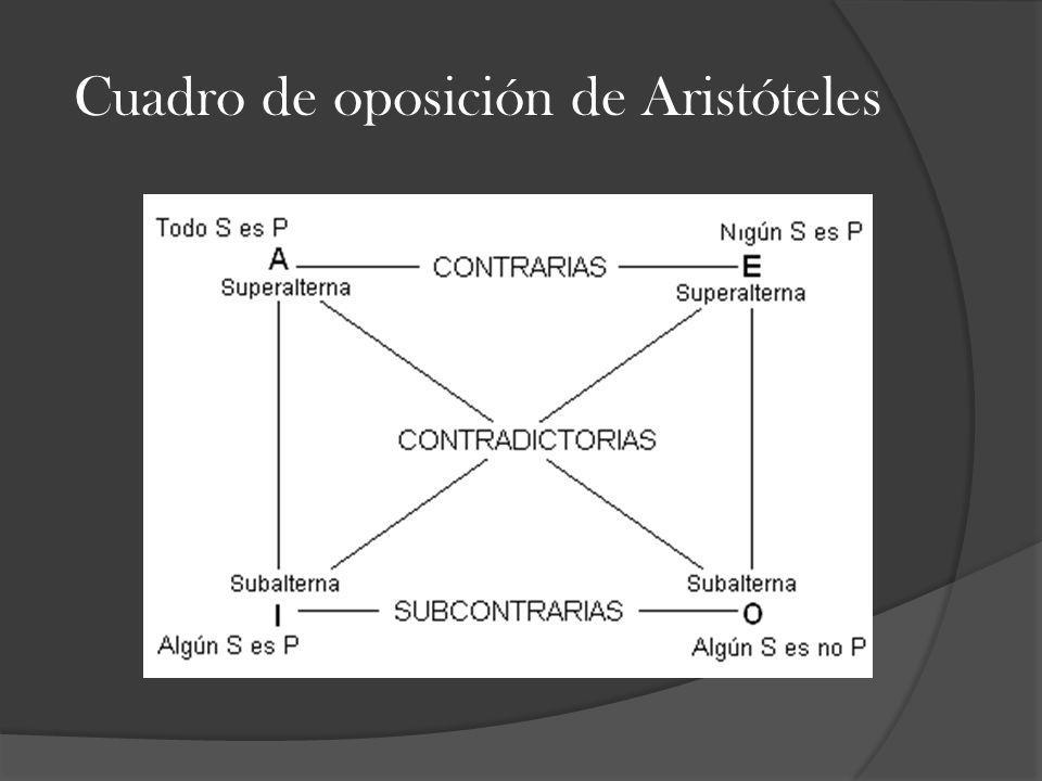 Cuadro de oposición de Aristóteles