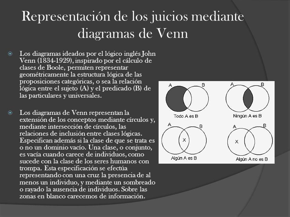 Representación de los juicios mediante diagramas de Venn