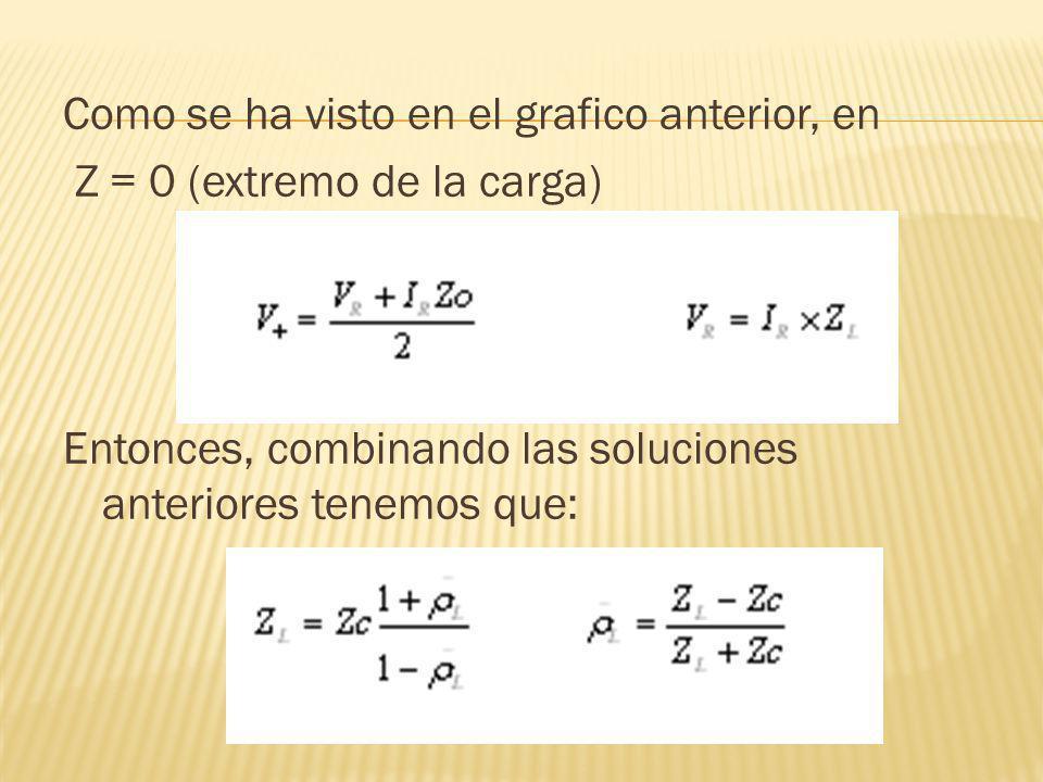 Como se ha visto en el grafico anterior, en Z = 0 (extremo de la carga) Entonces, combinando las soluciones anteriores tenemos que: