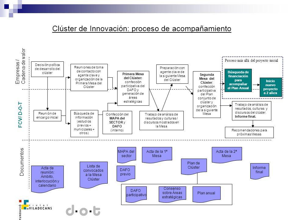 Clúster de Innovación: proceso de acompañamiento