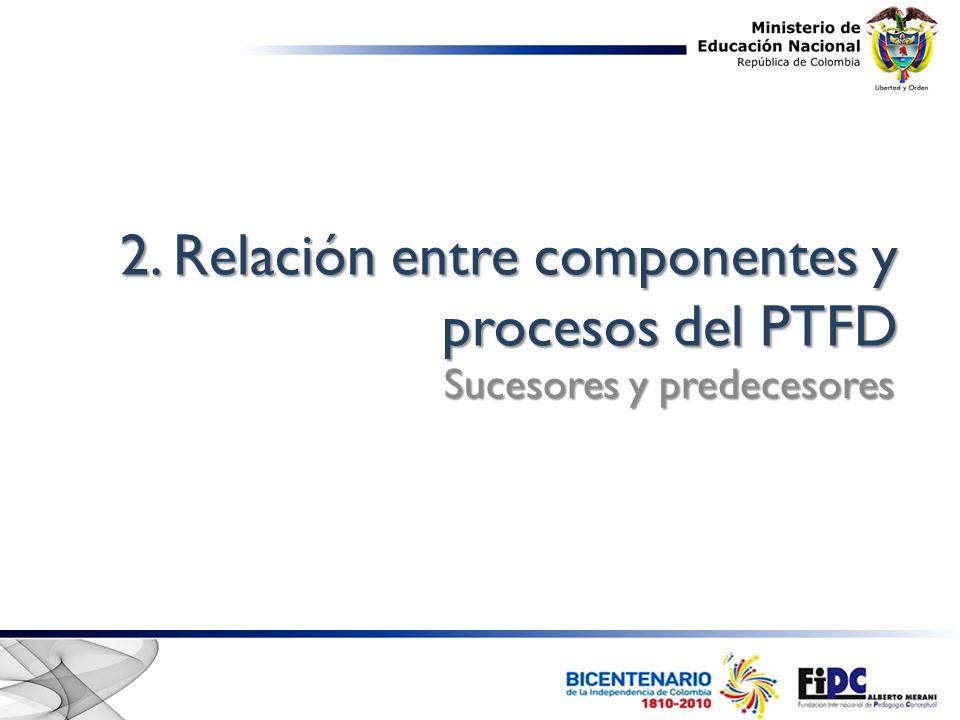 2. Relación entre componentes y procesos del PTFD
