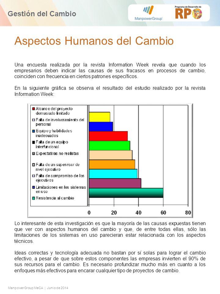 Aspectos Humanos del Cambio