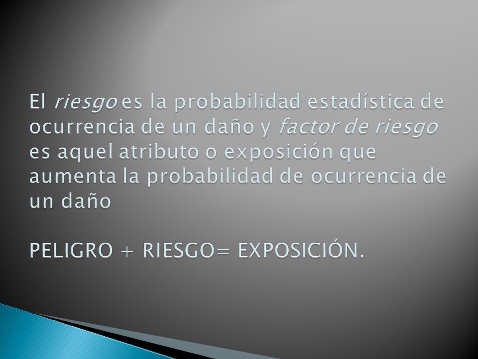 El riesgo es la probabilidad estadística de ocurrencia de un daño y factor de riesgo es aquel atributo o exposición que aumenta la probabilidad de ocurrencia de un daño PELIGRO + RIESGO= EXPOSICIÓN.