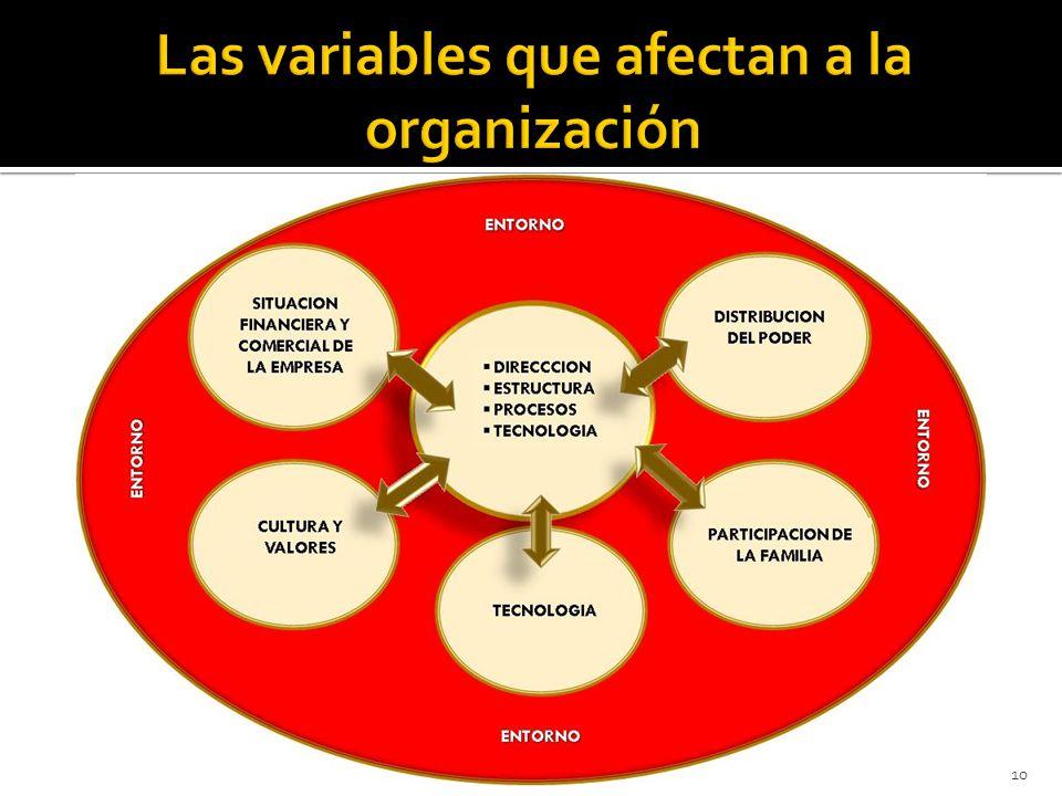 Las variables que afectan a la organización