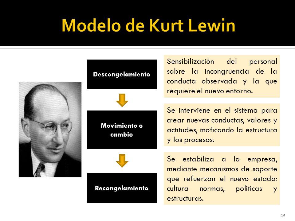 Modelo de Kurt Lewin Sensibilización del personal sobre la incongruencia de la conducta observada y la que requiere el nuevo entorno.