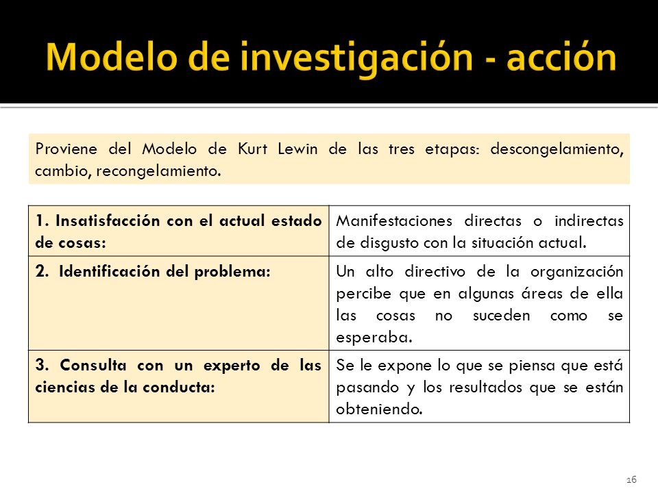 Modelo de investigación - acción