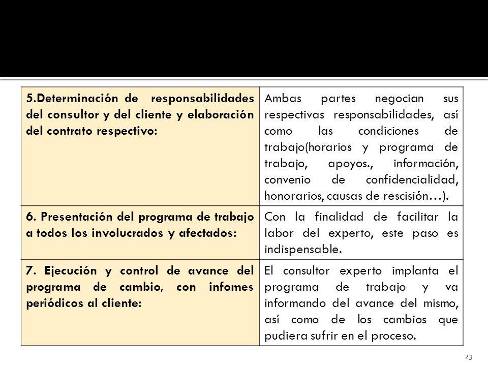 5.Determinación de responsabilidades del consultor y del cliente y elaboración del contrato respectivo: