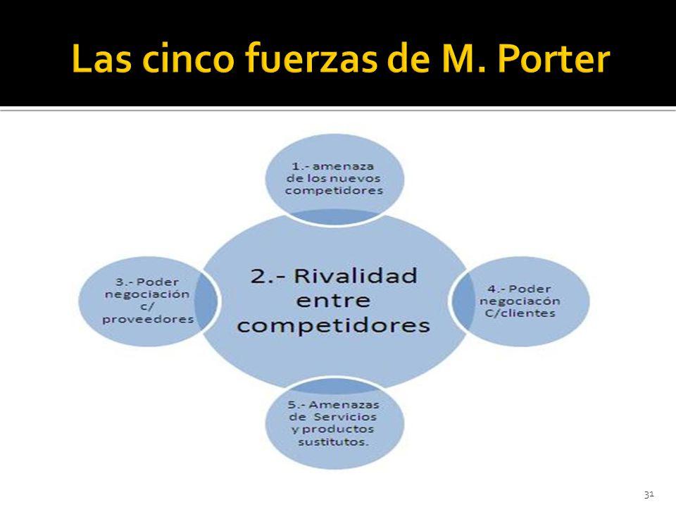 Las cinco fuerzas de M. Porter