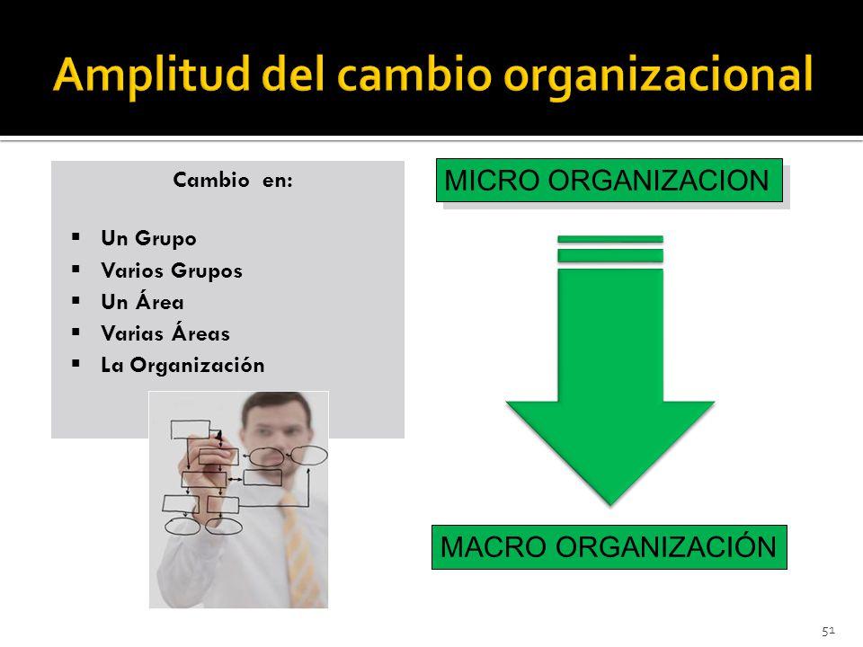 Amplitud del cambio organizacional