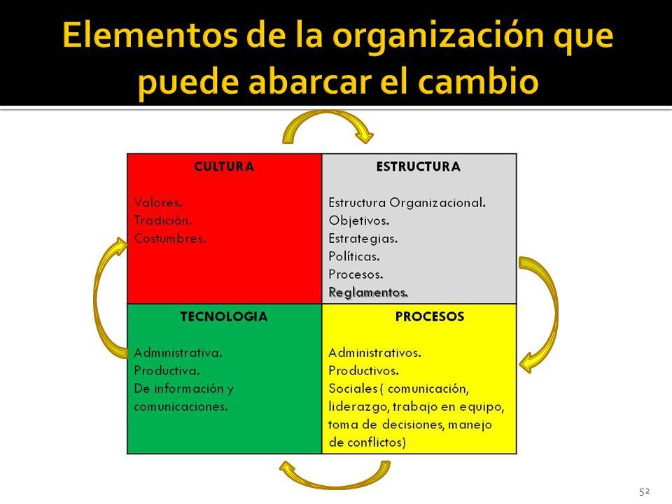 Elementos de la organización que puede abarcar el cambio
