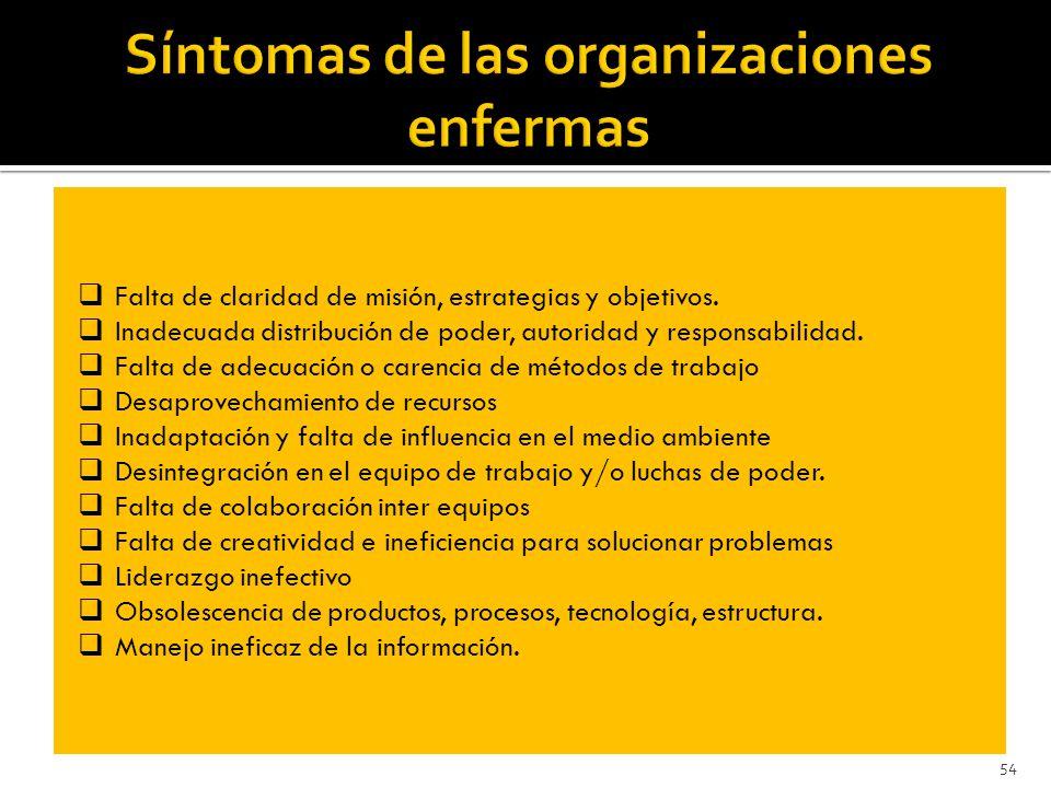 Síntomas de las organizaciones enfermas