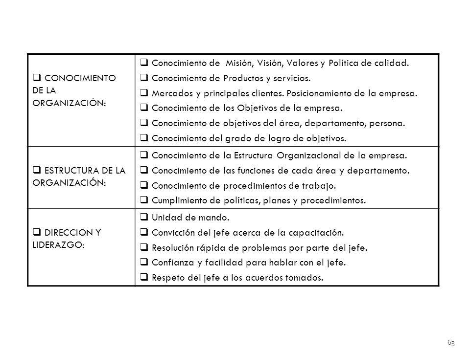 CONOCIMIENTO DE LA ORGANIZACIÓN: