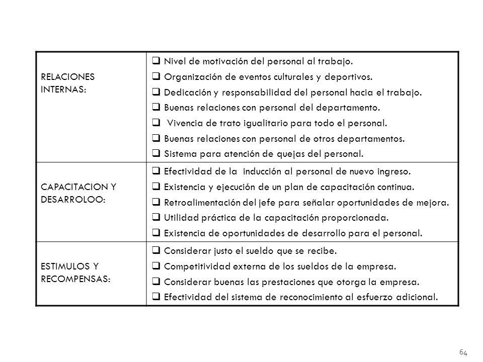 RELACIONES INTERNAS: Nivel de motivación del personal al trabajo. Organización de eventos culturales y deportivos.