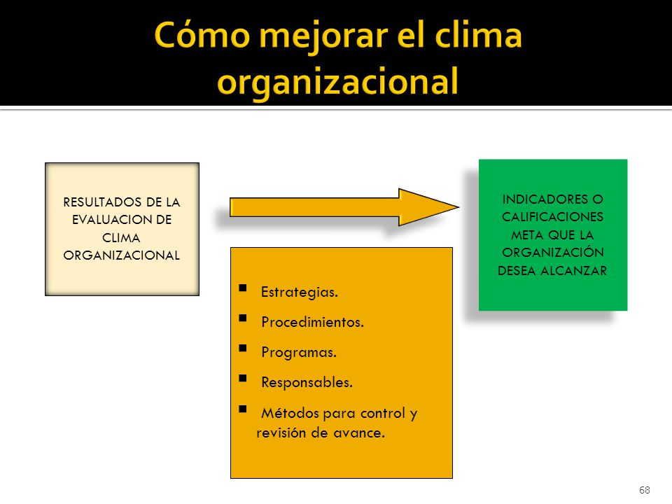 Cómo mejorar el clima organizacional