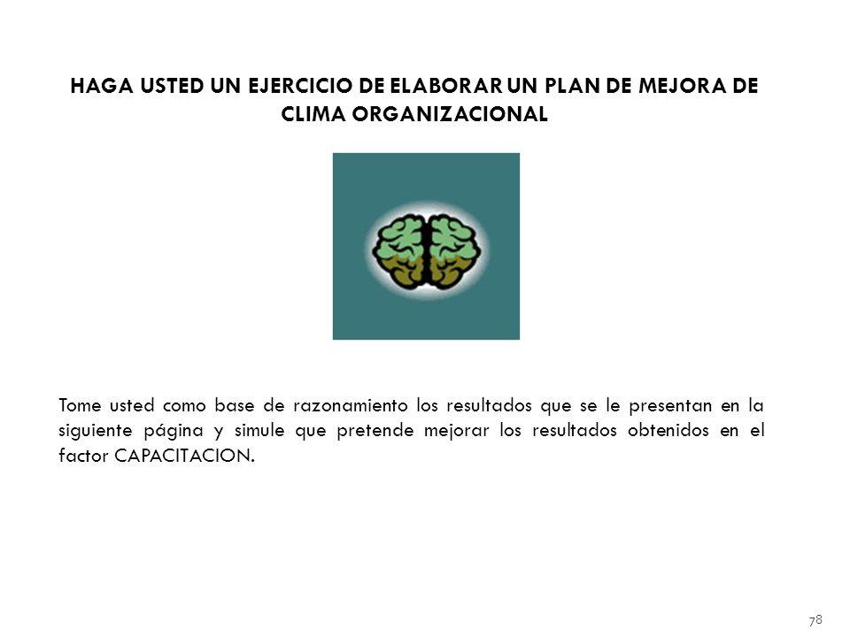 HAGA USTED UN EJERCICIO DE ELABORAR UN PLAN DE MEJORA DE CLIMA ORGANIZACIONAL
