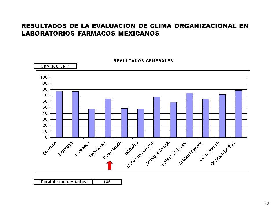 RESULTADOS DE LA EVALUACION DE CLIMA ORGANIZACIONAL EN LABORATORIOS FARMACOS MEXICANOS