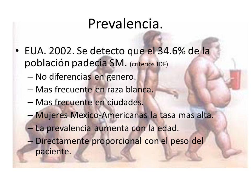 Prevalencia. EUA. 2002. Se detecto que el 34.6% de la población padecia SM. (criterios IDF) No diferencias en genero.