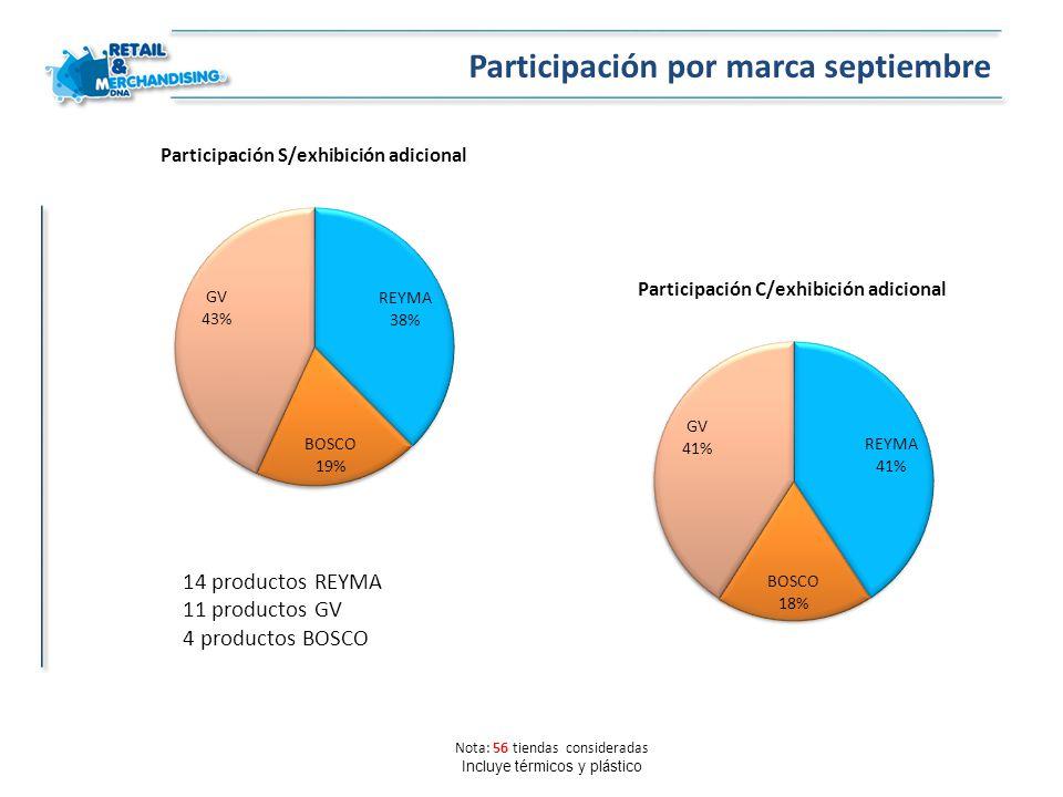 Participación por marca septiembre