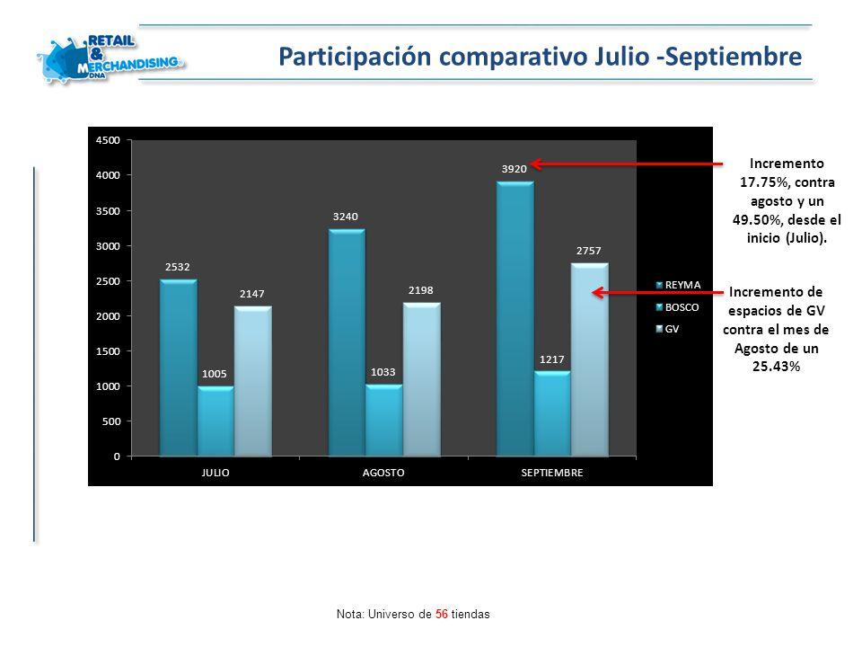 Participación comparativo Julio -Septiembre
