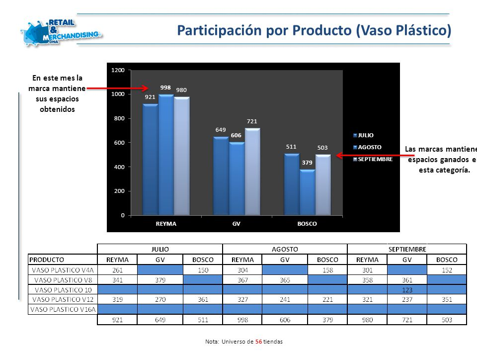 Participación por Producto (Vaso Plástico)