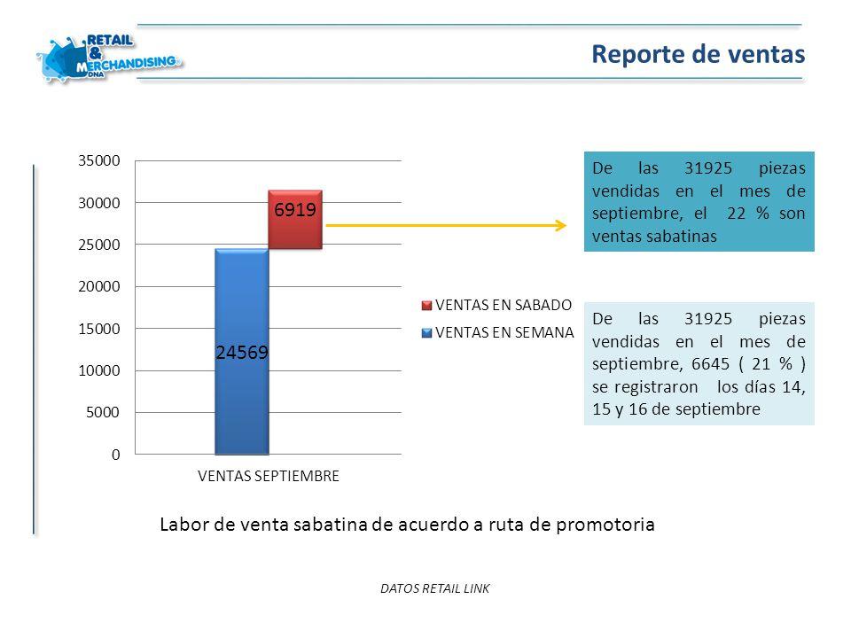 Reporte de ventas De las 31925 piezas vendidas en el mes de septiembre, el 22 % son ventas sabatinas.