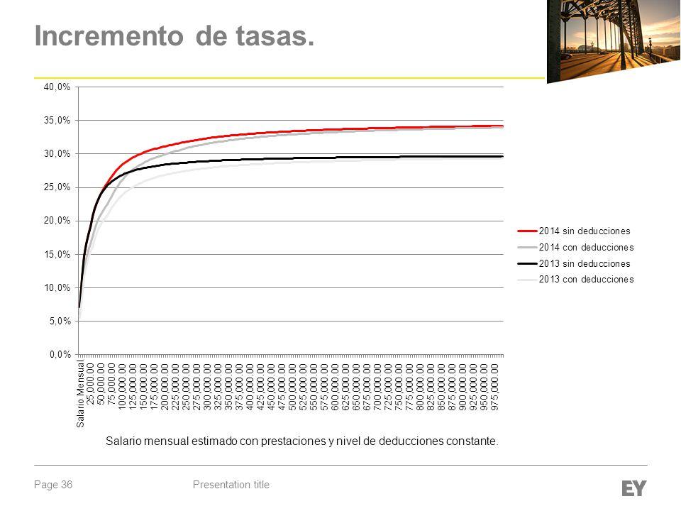 Incremento de tasas. Salario mensual estimado con prestaciones y nivel de deducciones constante.