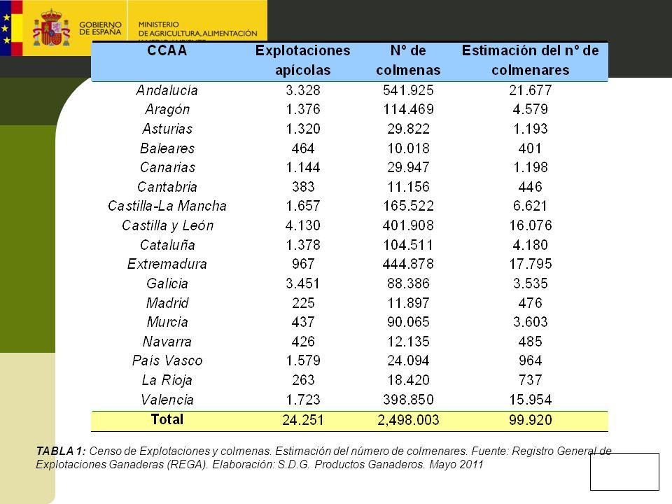 TABLA 1: Censo de Explotaciones y colmenas