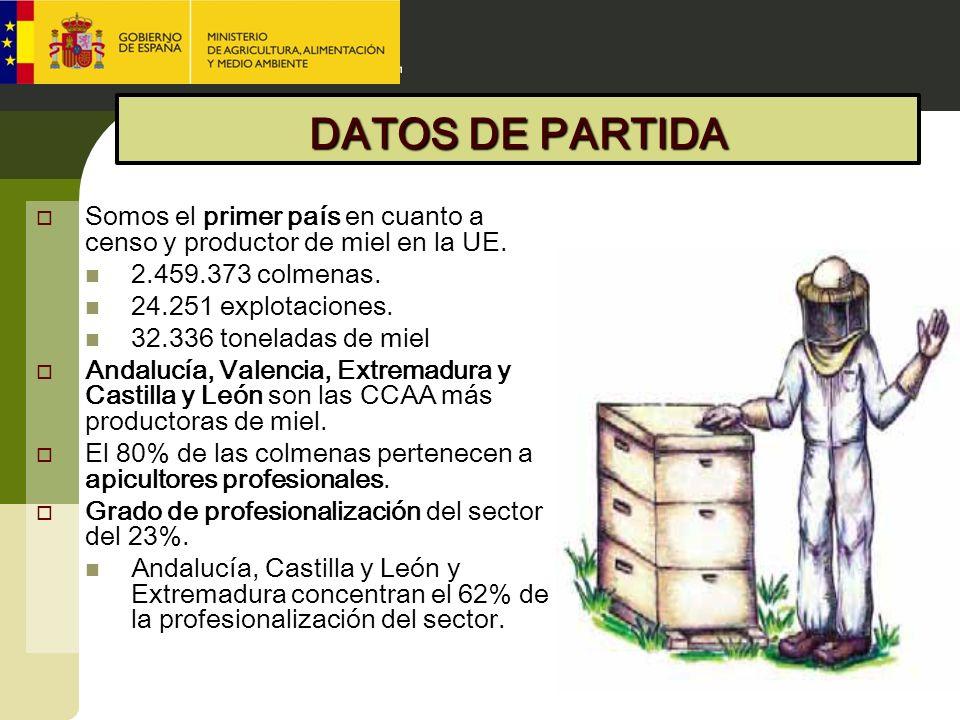DATOS DE PARTIDA Somos el primer país en cuanto a censo y productor de miel en la UE. 2.459.373 colmenas.