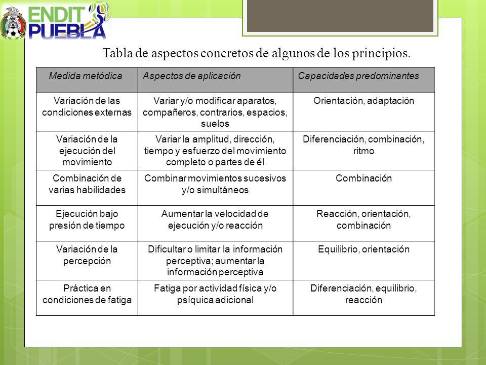 Tabla de aspectos concretos de algunos de los principios.
