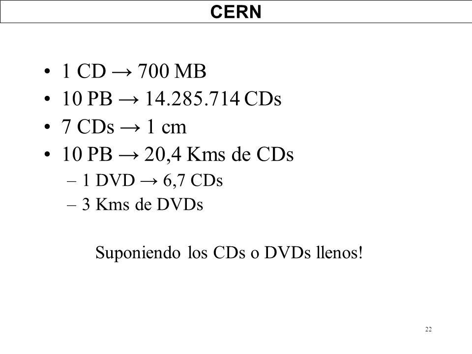 Suponiendo los CDs o DVDs llenos!
