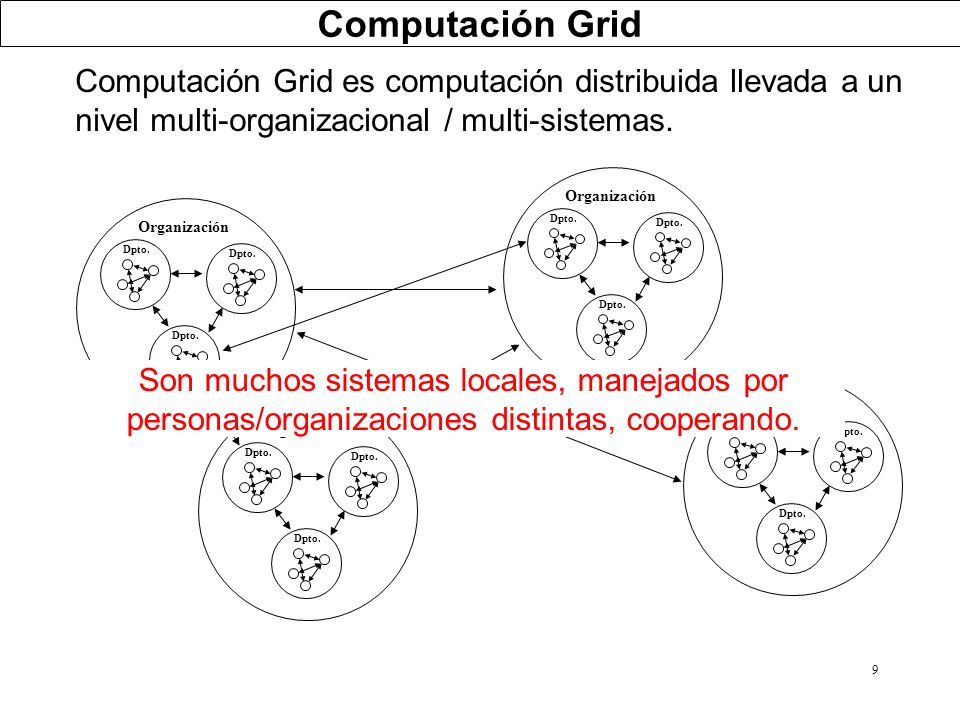 Computación Grid Computación Grid es computación distribuida llevada a un nivel multi-organizacional / multi-sistemas.
