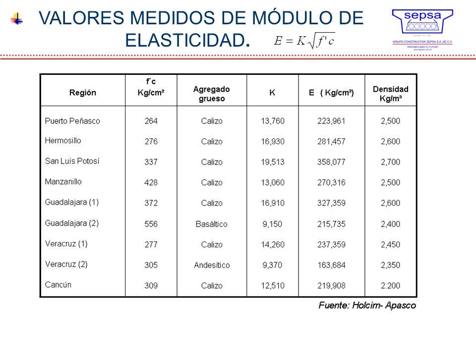 VALORES MEDIDOS DE MÓDULO DE ELASTICIDAD.