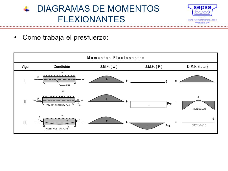 DIAGRAMAS DE MOMENTOS FLEXIONANTES