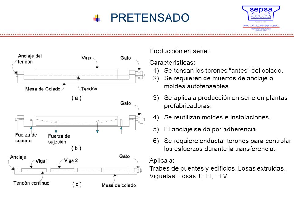 PRETENSADO Producción en serie: Características: