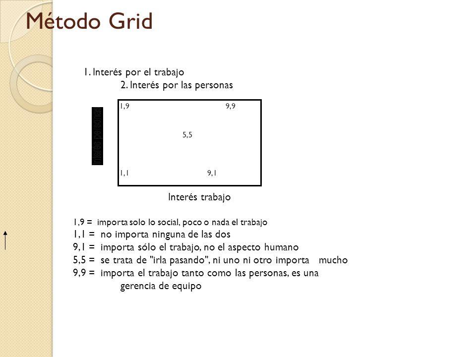 Método Grid 1. Interés por el trabajo 2. Interés por las personas