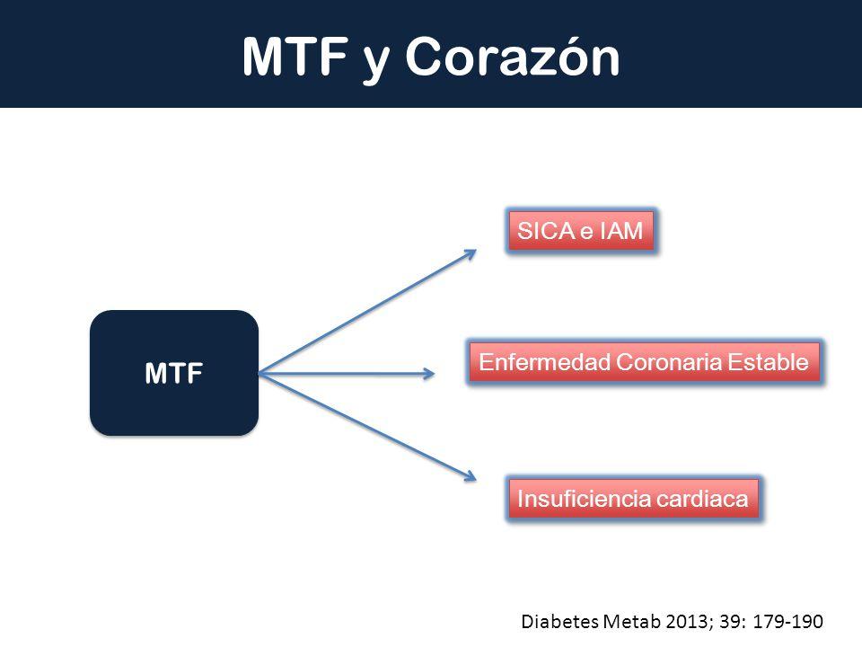 MTF y Corazón MTF SICA e IAM Enfermedad Coronaria Estable