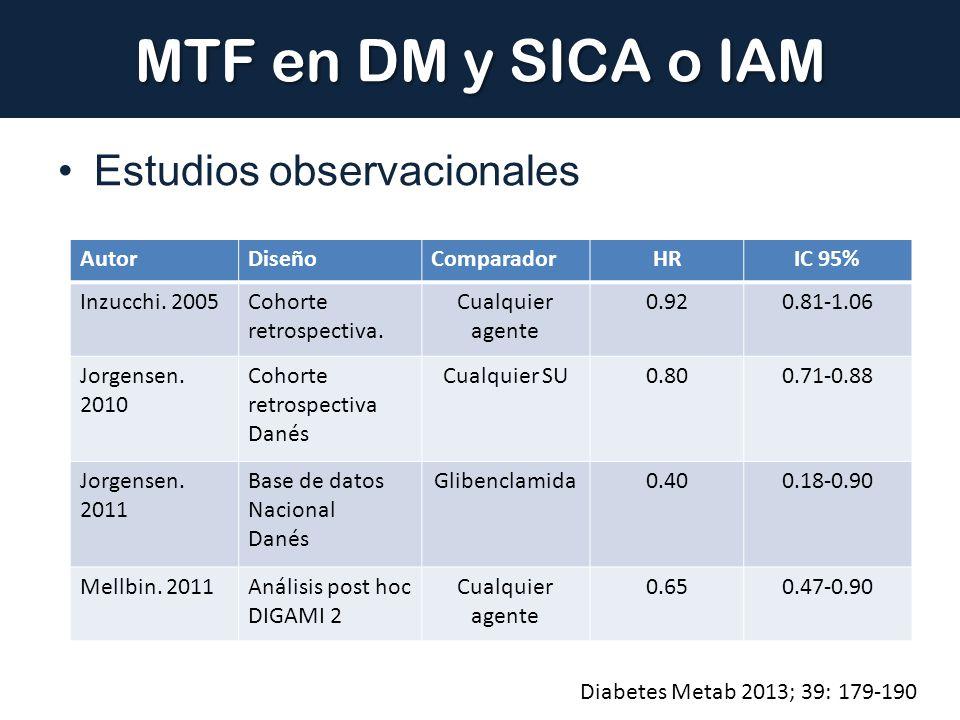 MTF en DM y SICA o IAM Estudios observacionales Autor Diseño