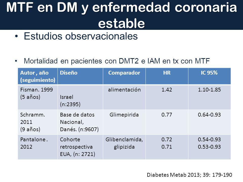 MTF en DM y enfermedad coronaria estable