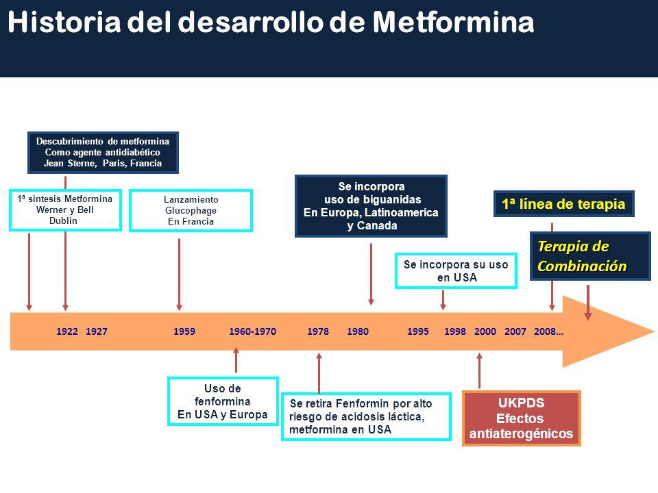 Historia del desarrollo de Metformina