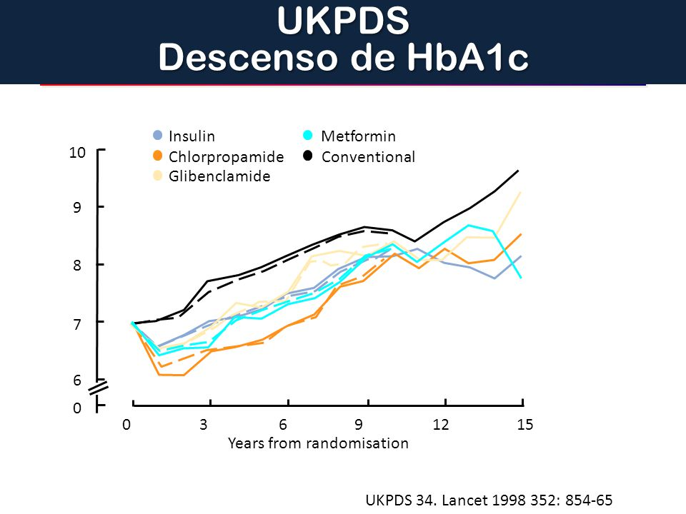 UKPDS Descenso de HbA1c Years from randomisation 10 9 8 7 6 3 12 15